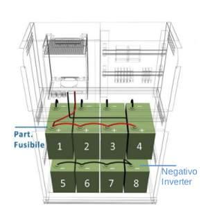 aumentare risparmio bolletta fotovoltaico