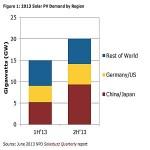 Fotovoltaico: nel 2014 arriva a 45 gigawatt nel mondo