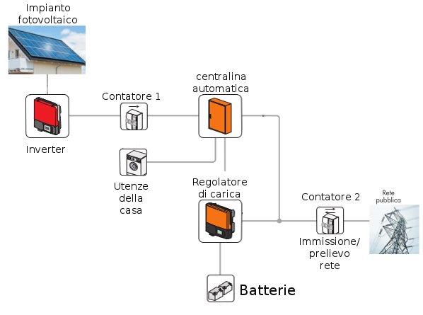 impianti fotovoltaici ibridi schema