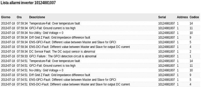 monitoraggio impianto fotovoltaico lista allarmi inverter