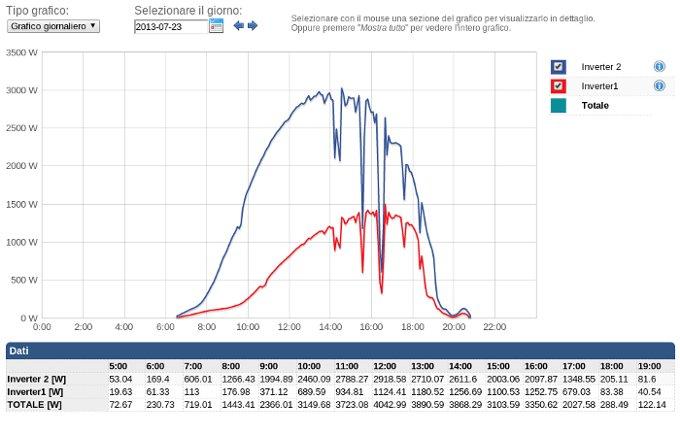 monitoraggio impianto fotovoltaico