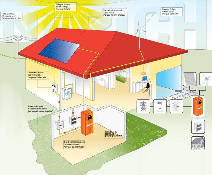 sistema di accumulo e autoconsumo da fotovoltaico ed eolico