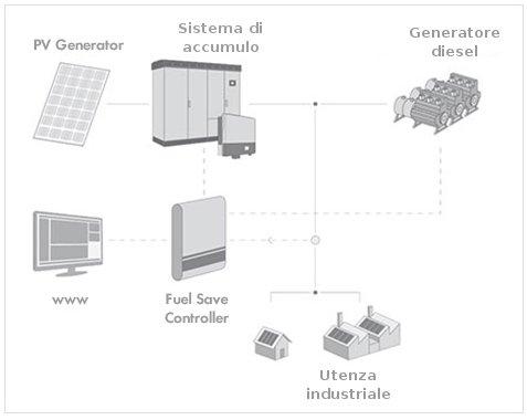 sistema ibrido fotovoltaico-diesel - schema di funzionamento