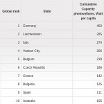Fotovoltaico in Italia: quanti watt per abitante?