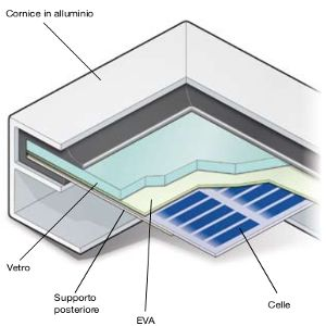 come fatto impianto fotovoltaico
