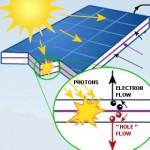 Il funzionamento dell' impianto fotovoltaico