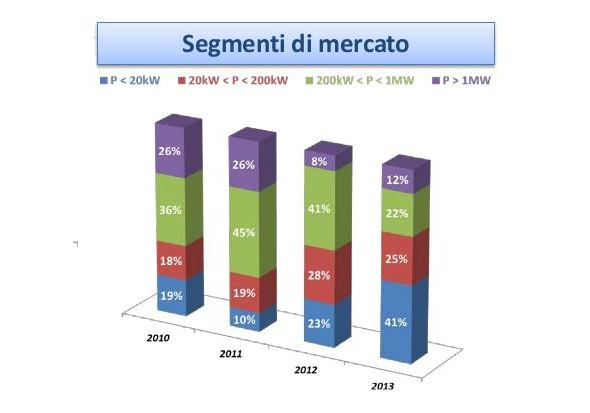 fotovoltaico numeri italia per tipo