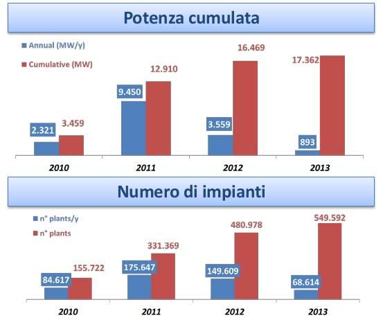 fotovoltaico numeri italia