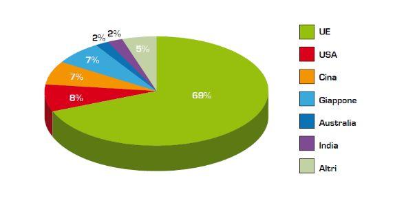 Il fotovoltaico in numeri [Grafici]