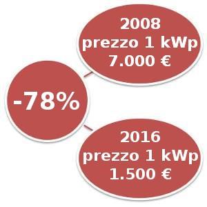 fotovoltaico prezzi 2016