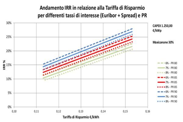 fotovoltaico senza incentivi caso studio in Sicilia