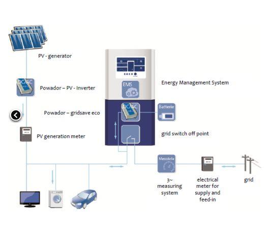 fv sistema d accumulo schema funzionamento