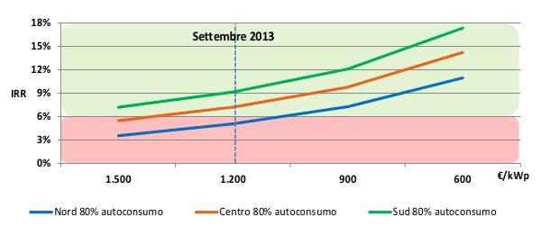impianti fotovoltaici oltre 200 kw ritorno economico senza ssp autoconsumo 80