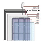 Pannelli fotovoltaici termici: elettricità e calore insieme