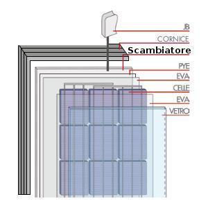 pannelli fotovoltaici termici