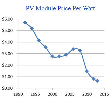 I prezzi dei pannelli fotovoltaici