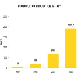 solare in italia