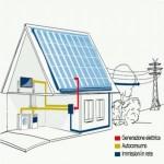 Come calcolare l' autoconsumo da un impianto fotovoltaico ?