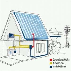 calcolare autoconsumo impianto fotovoltaico