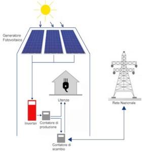 connettere alla rete il fotovoltaico