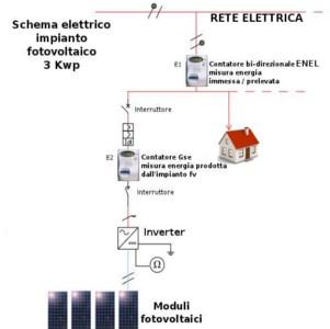 Contatore Enel e autoconsumo fotovoltaico, come calcolarlo?