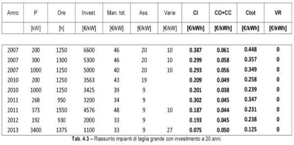 costi impianti fotovoltaici di grande taglia