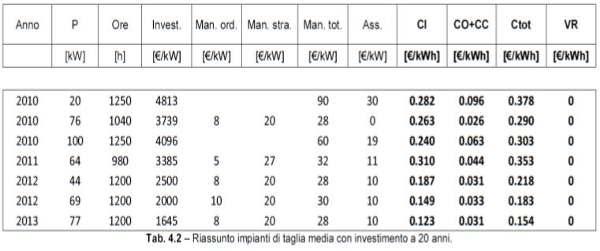 costi impianti fotovoltaici di media taglia 1