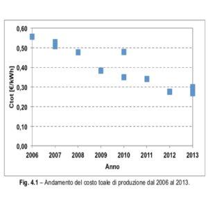 I costi degli impianti fotovoltaici secondo il Politecnico