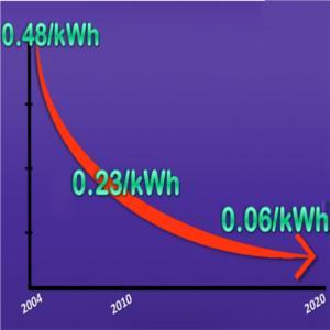 costo kwh fotovoltaico