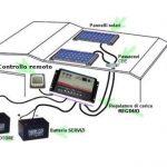 Pannelli solari per camper : come sfruttarli e quanto pagarli