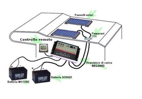 Come montare il pannello solare sul camper | Guide Motori