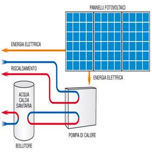 Riscaldamento col fotovoltaico: conviene o non conviene?