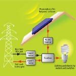 Schema di un impianto fotovoltaico