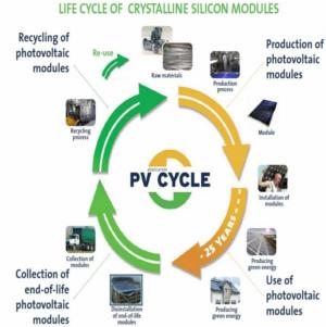 Moduli fotovoltaici: GSE trattiene costi smaltimento dagli incentivi