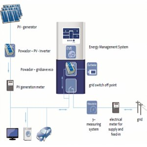 come funziona un sistema di accumulo domestico