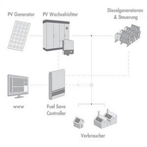 fotovoltaico piu diesel schema