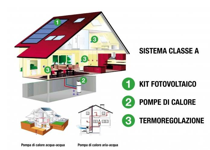 Riscaldare senza gas, un sistema fotovoltaico piu pompa di calore