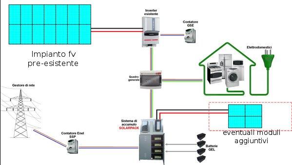 schema di funzionamento del sistema di accumulo