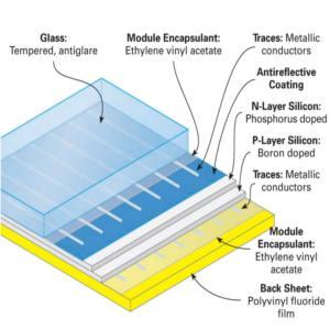 cella di un pannello fotovoltaico