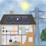 Connettere il fotovoltaico alla rete, quanto tempo ci vuole?