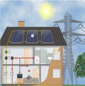 connettere il fotovoltaico alla rete