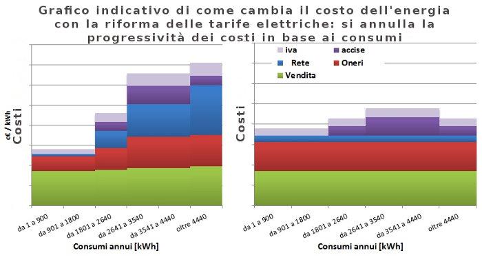 costo energia riforma tariffa elettrica