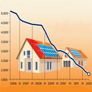 costo impianto fotovoltaico 6 kw