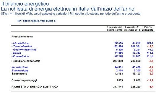 fotovoltaico in Italia e fonti rinnovabili 2014