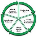 Gestione e manutenzione dei parchi fotovoltaici