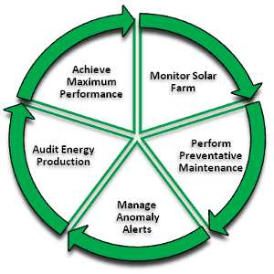 gestione manutenzione parchi fotovoltaici