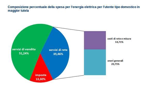 quanto costa la bolletta elettrica-grafico