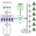Auto elettriche e fotovoltaico a braccetto per l'energia pulita