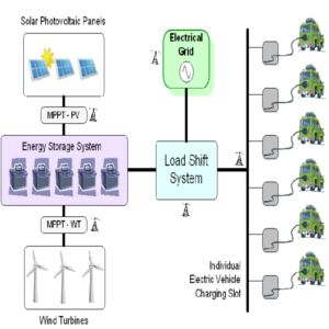 auto elettriche e fotovoltaico