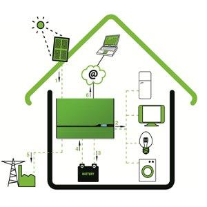 come avere piu autoconsumo e risparmio col fotovoltaico